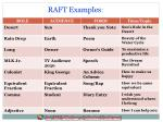 raft examples