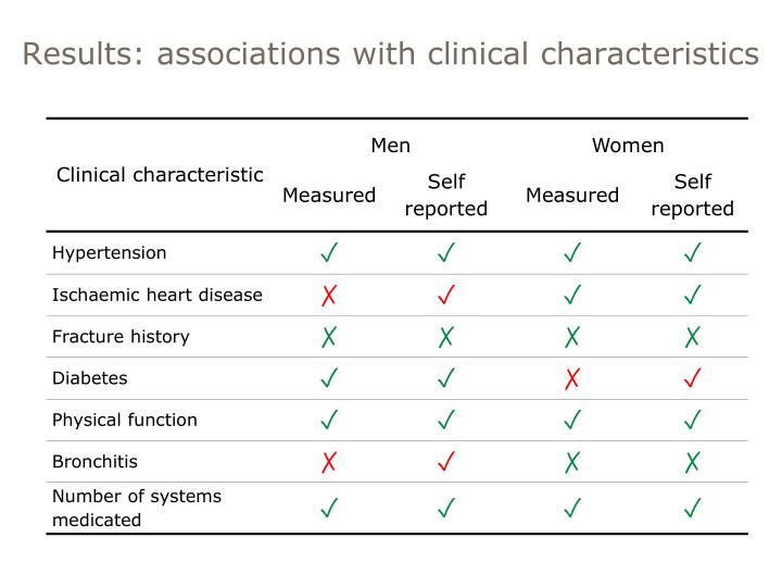 Results: associations with clinical characteristics