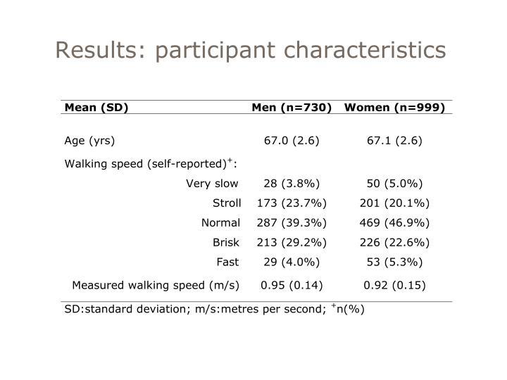 Results: participant characteristics
