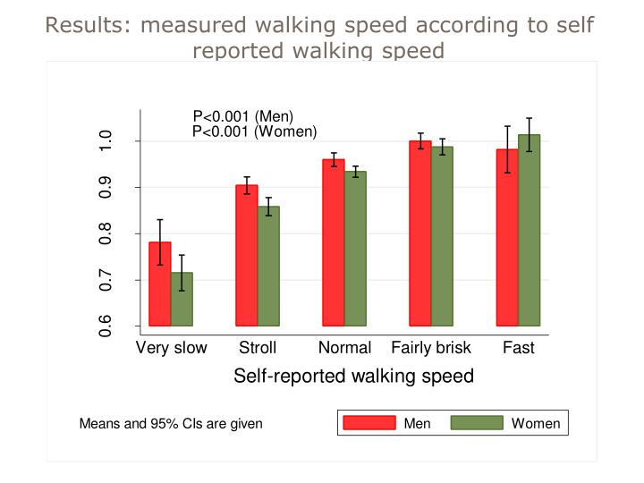 Results: measured walking speed according to self reported walking speed