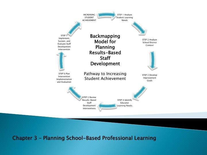 Backmapping Model for Planning Results-Based Staff Development