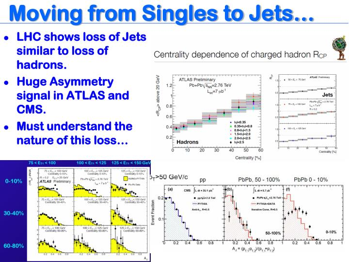 Moving from Singles to Jets…
