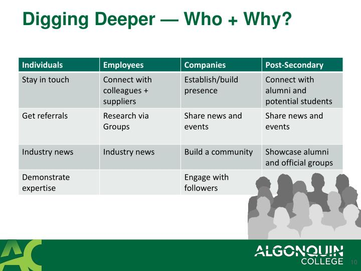 Digging Deeper — Who + Why?