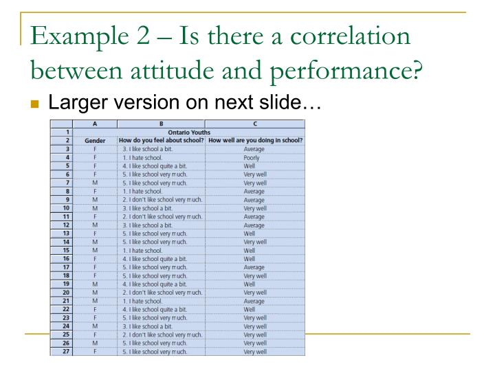 Example 2 – Is there a correlation between attitude and performance?