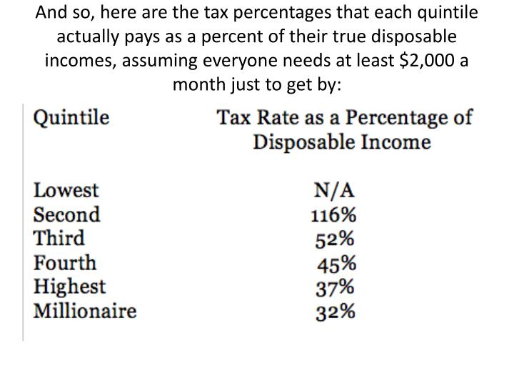 And so, here are the tax percentages that each quintile actually pays as a percent of their true disposable incomes, assuming everyone needs at least $2,000 a month just to get by: