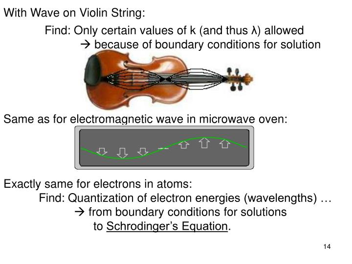 With Wave on Violin String: