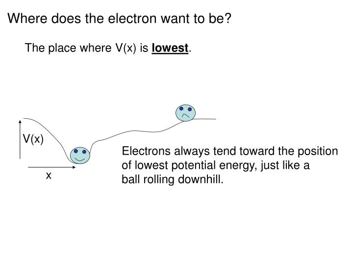 Where does the electron want to be?