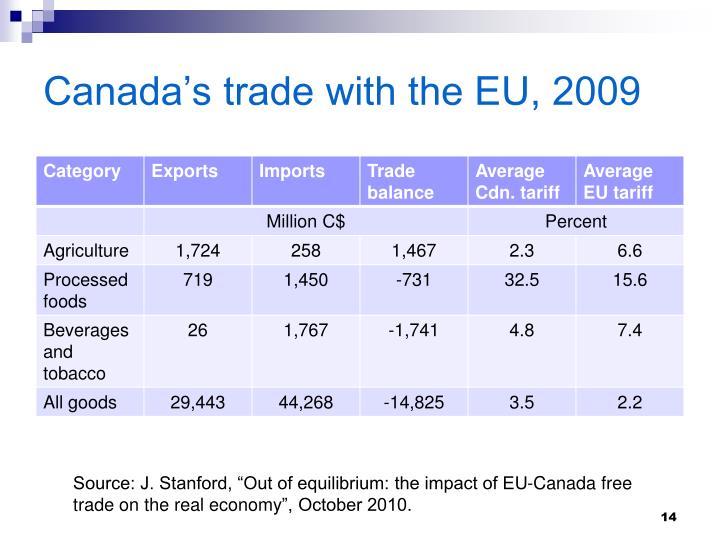 Canada's trade with the EU, 2009