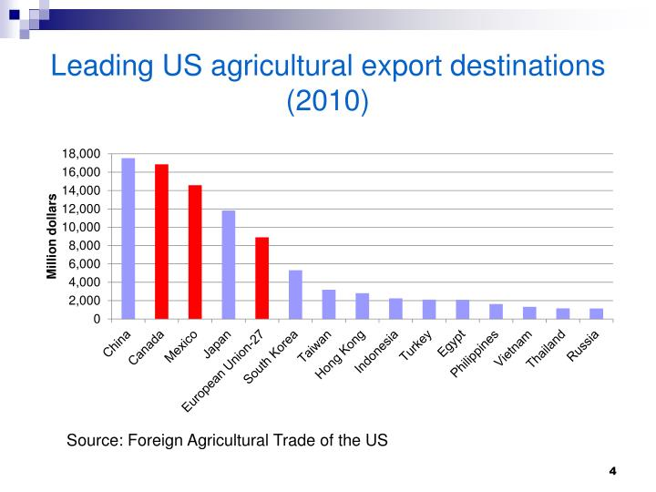 Leading US agricultural export destinations (2010)