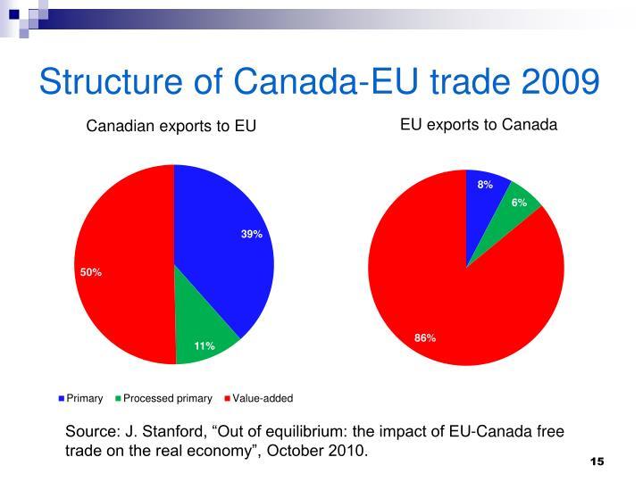 Structure of Canada-EU trade 2009