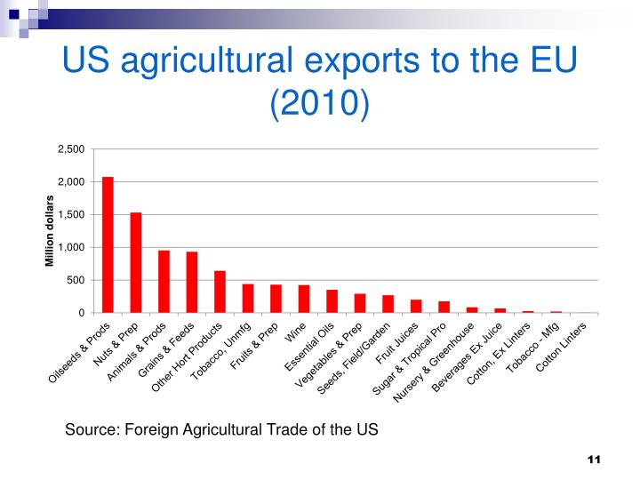 US agricultural exports to the EU (2010)