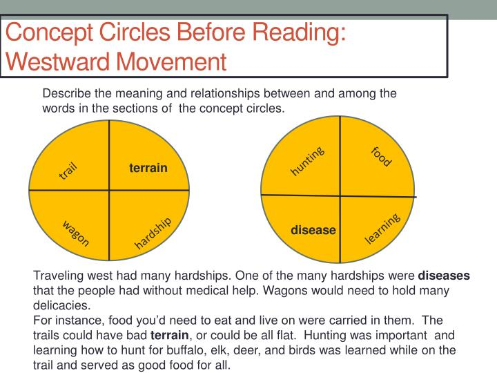 Concept Circles Before Reading: