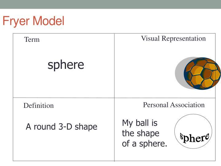 Fryer Model