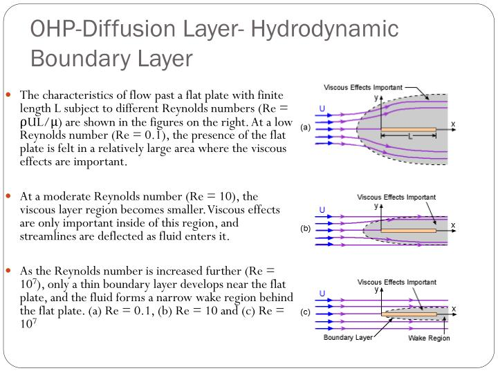 OHP-Diffusion Layer- Hydrodynamic Boundary Layer