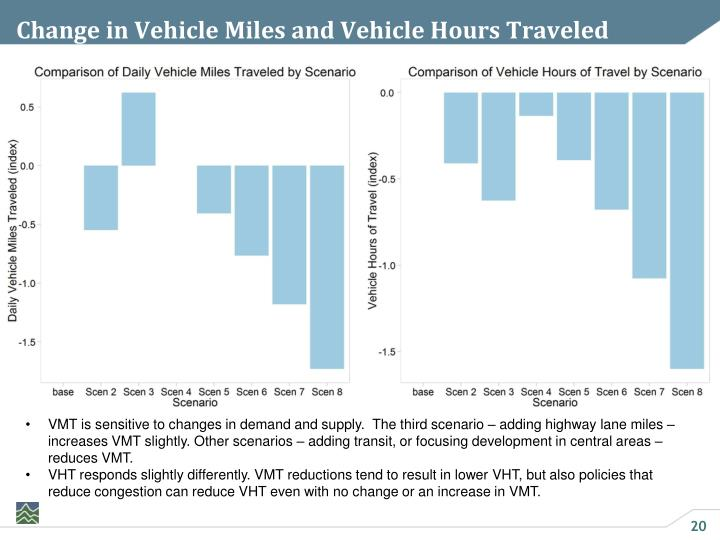 Change in Vehicle Miles and Vehicle Hours Traveled