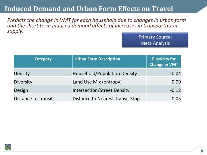 Induced Demand and Urban Form Effects on Travel