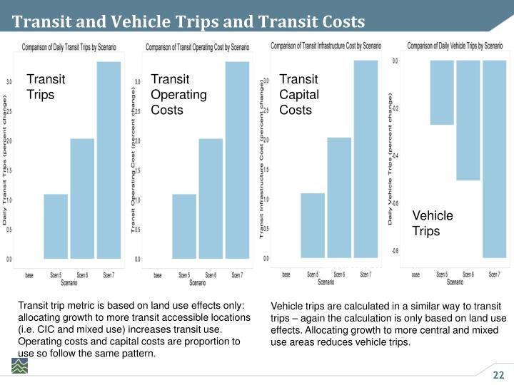 Transit and Vehicle Trips and Transit Costs