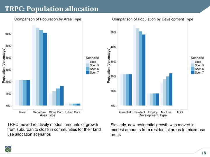 TRPC: Population allocation