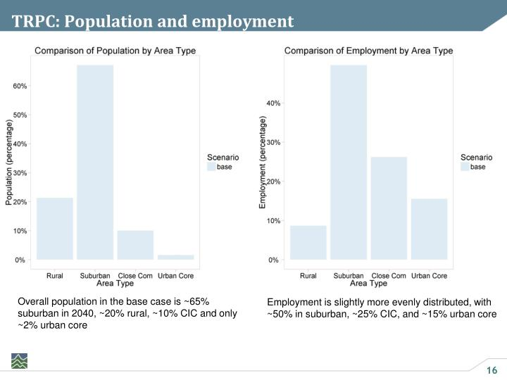 TRPC: Population and employment