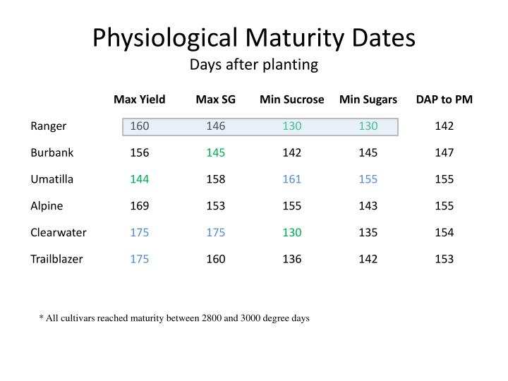 Physiological Maturity Dates