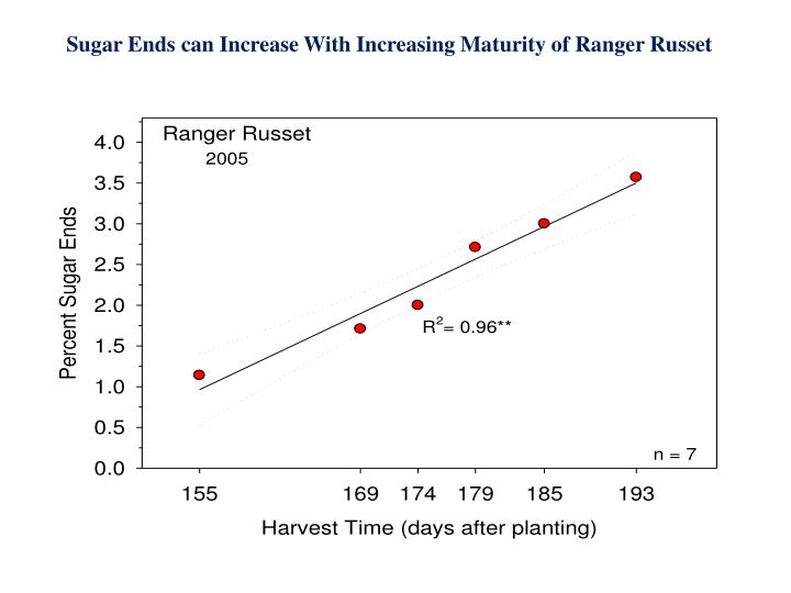 Sugar Ends can Increase With Increasing Maturity of Ranger Russet