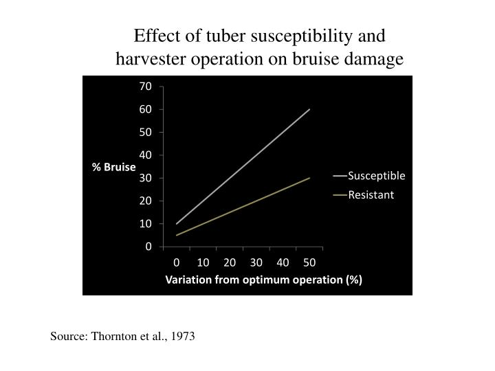 Effect of tuber susceptibility and harvester operation on bruise damage