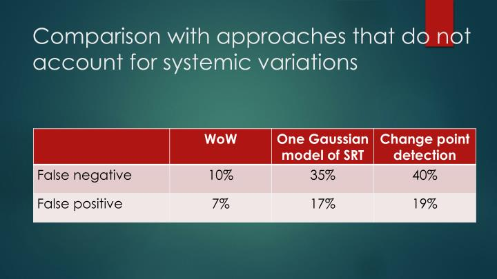 Comparison with approaches that do not account for systemic variations