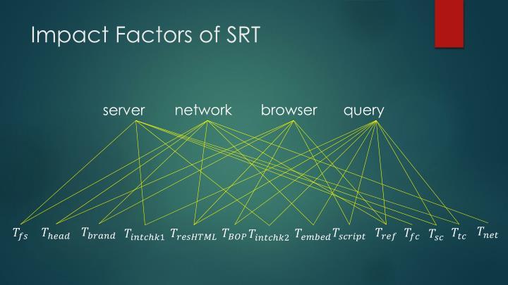 Impact Factors of SRT
