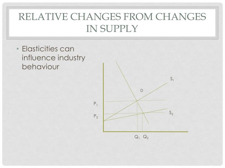 Relative Changes from changes in Supply