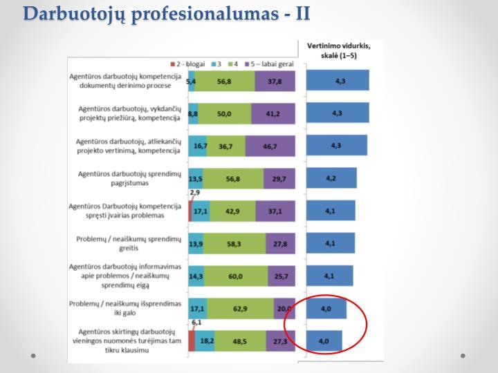Darbuotojų profesionalumas -