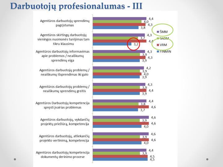 Darbuotojų profesionalumas - III