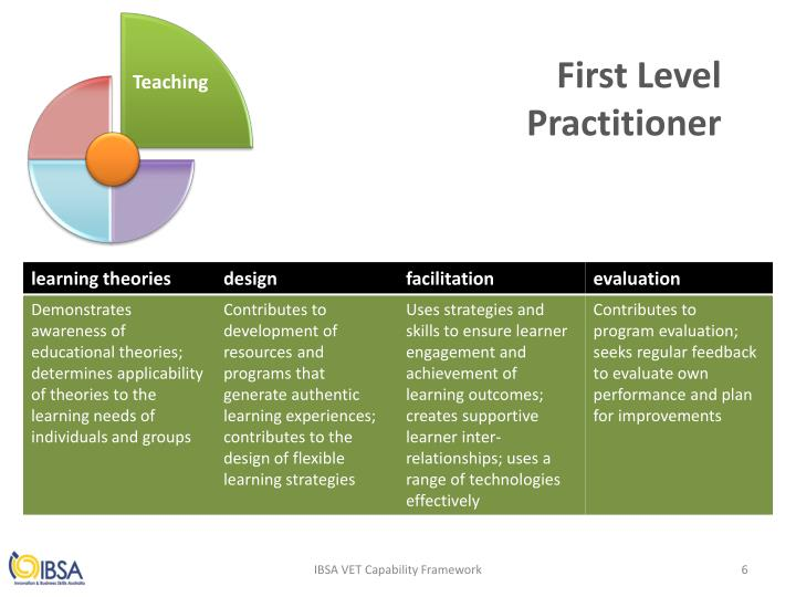 First Level Practitioner