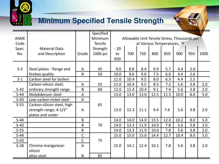 Minimum Specified Tensile Strength