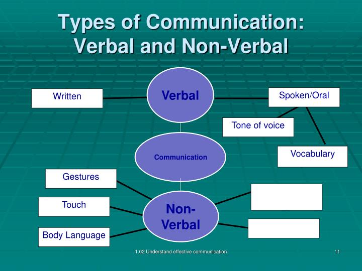 an overview of the types of speakers in different situations Types of poetry when studying poetry, it is useful first of all to consider the theme and the overall development of the theme in the poem obviously, the sort of development that takes place depends to a considerable extent on the type of poem one is dealing with.
