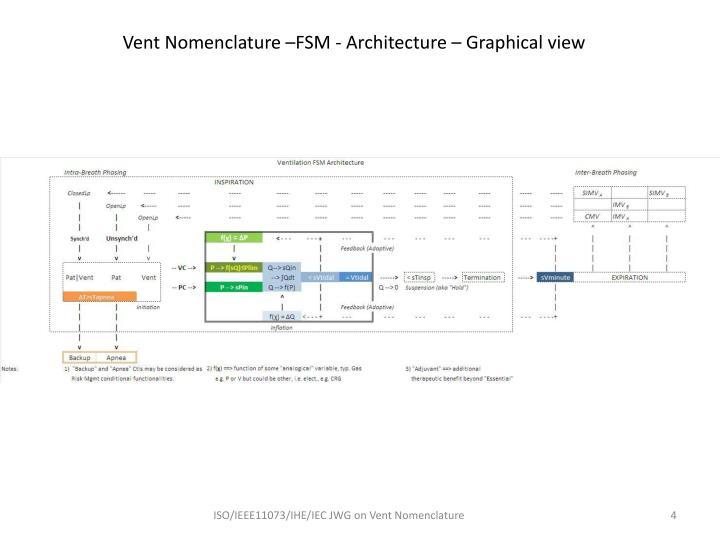 Vent Nomenclature –FSM - Architecture – Graphical view