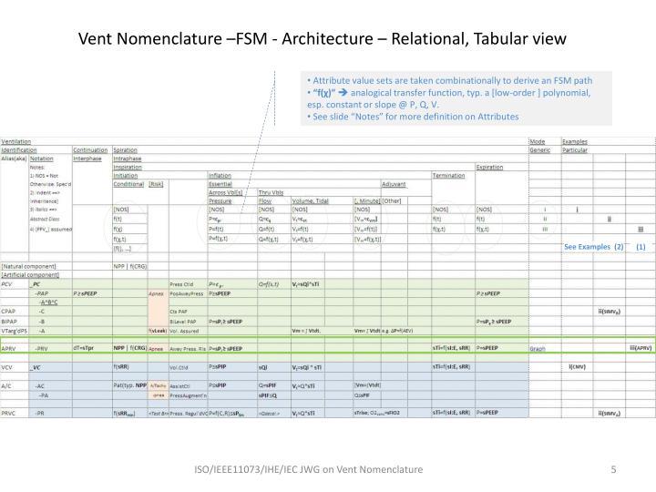 Vent Nomenclature –FSM - Architecture – Relational, Tabular view