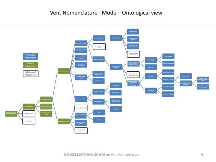 Vent Nomenclature –Mode – Ontological view