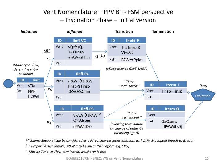 Vent Nomenclature – PPV BT - FSM perspective
