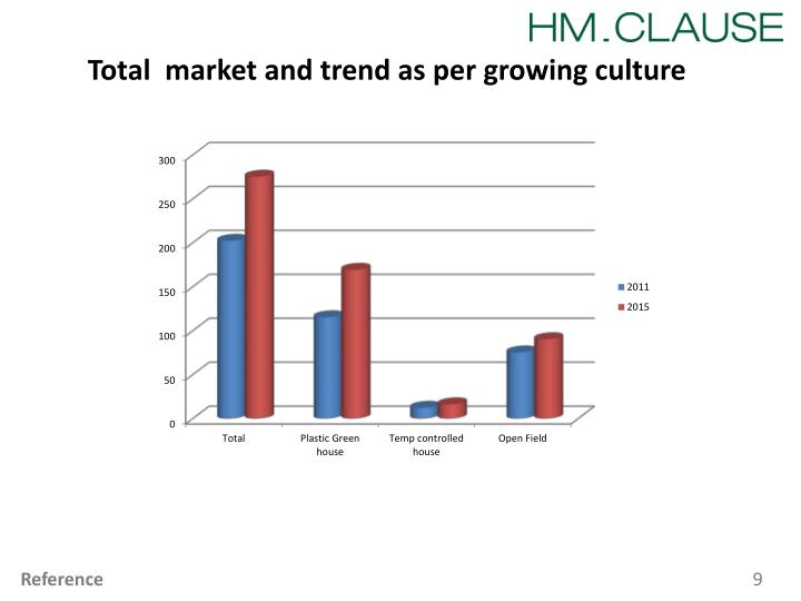 Total  market and trend as per growing culture