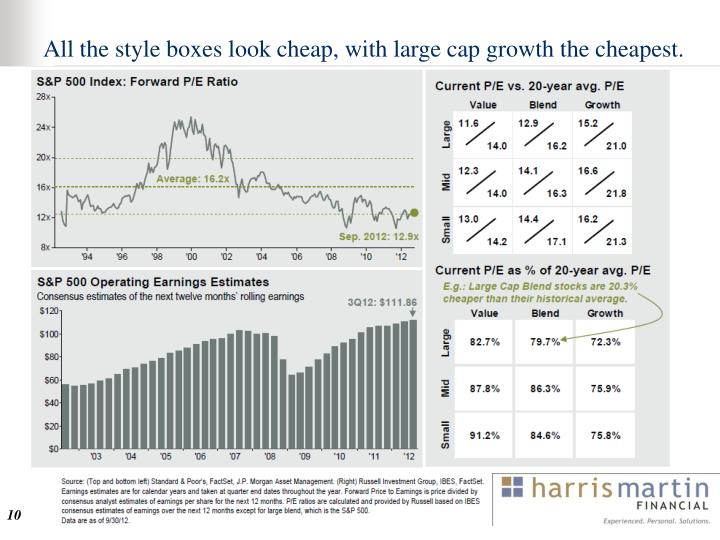 All the style boxes look cheap, with large cap growth the cheapest.