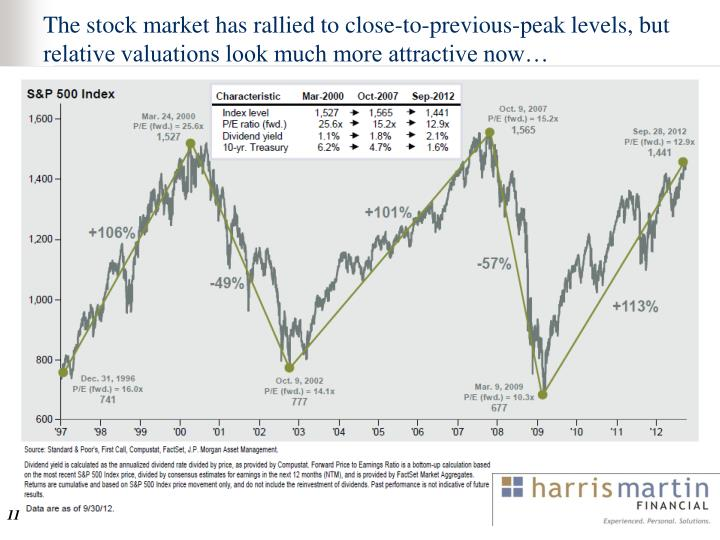 The stock market has rallied to close-to-previous-peak levels, but relative valuations look much more attractive now…
