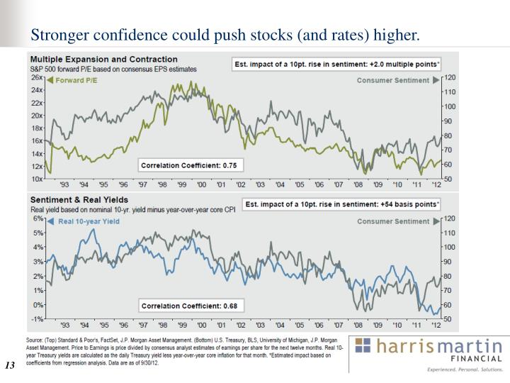 Stronger confidence could push stocks (and rates) higher.