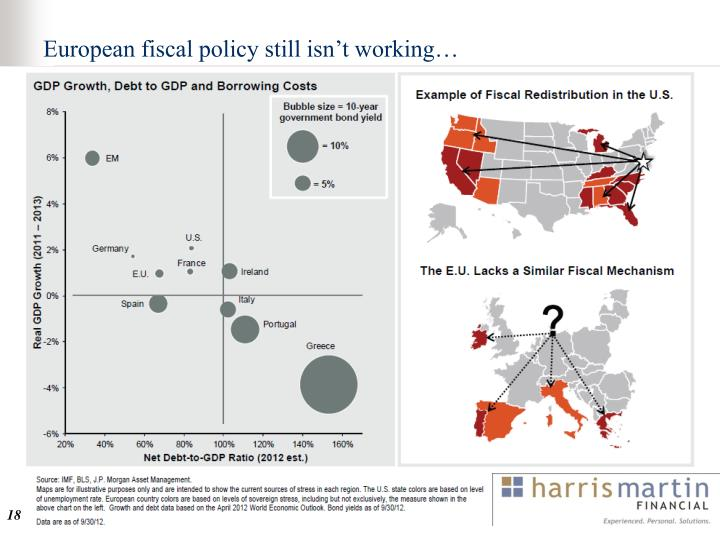 European fiscal policy still isn't working…