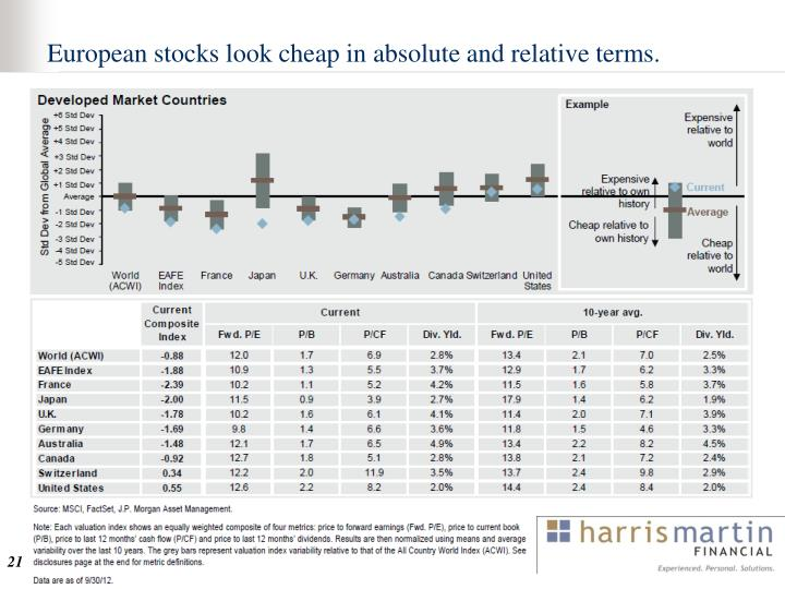 European stocks look cheap in absolute and relative terms.