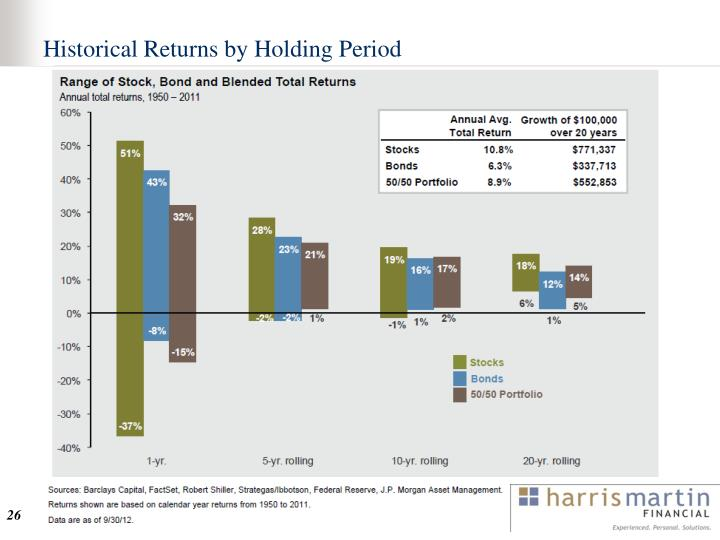 Historical Returns by Holding Period