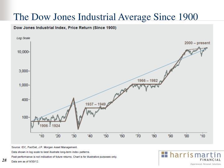The Dow Jones Industrial Average Since 1900