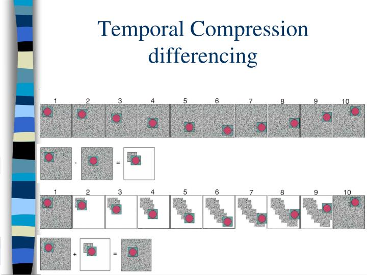 Temporal Compression