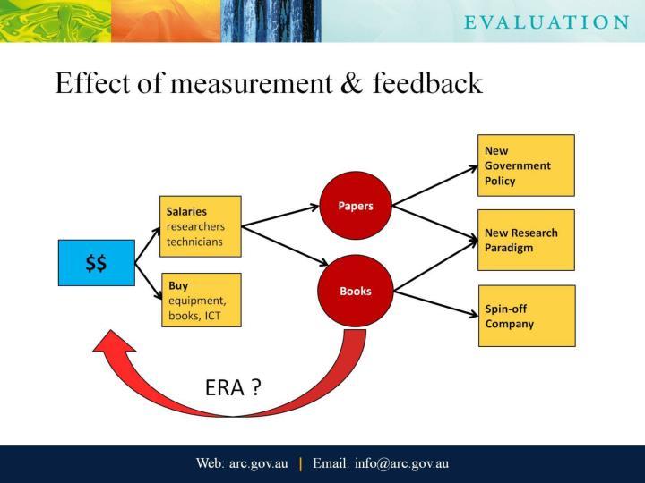 Effect of measurement & feedback