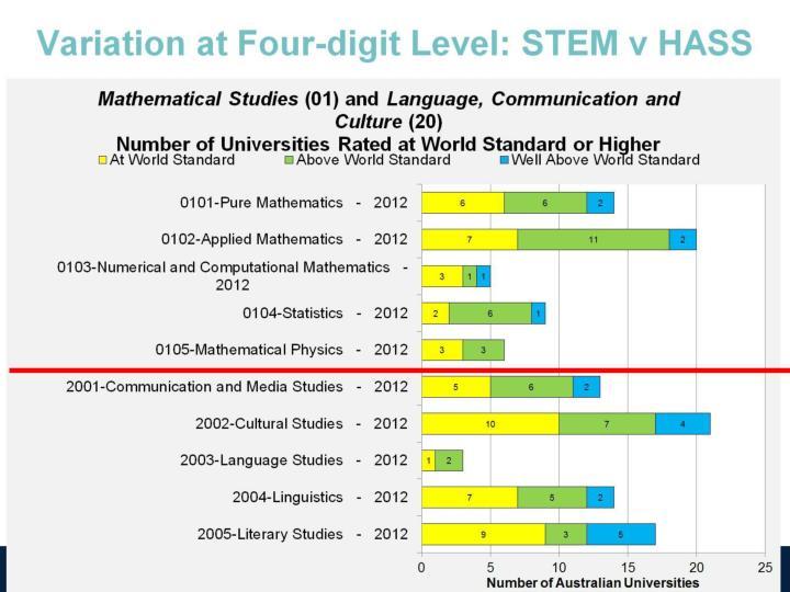 Variation at Four-digit Level: STEM v HASS