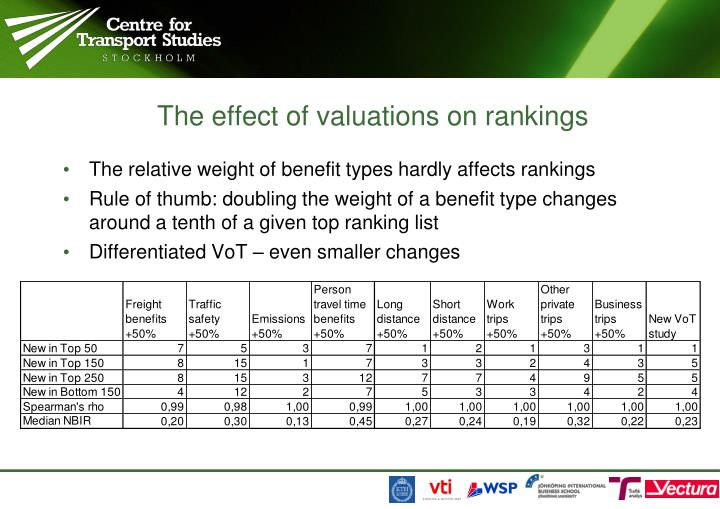 The effect of valuations on rankings